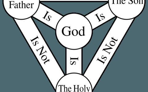 Trójca [cytaty] - próba ujęcia doktryny w formie wykresu / domena publiczna